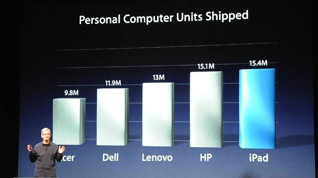 apple ipad sales